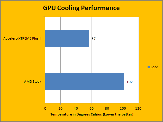 Arctic Cooling Accelero XTREME Plus II Review   APH Networks