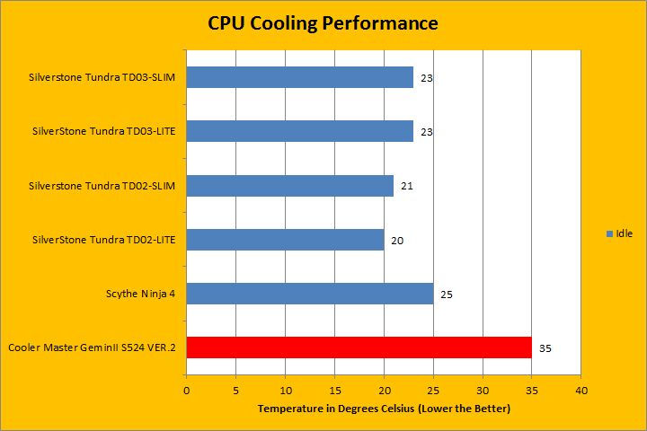 Cooler Master GeminII S524 Ver 2 Review (Page 3 of 4) | APH Networks