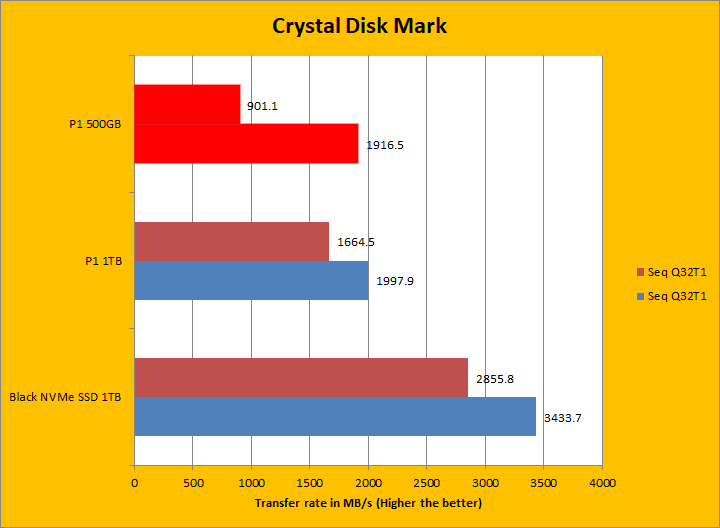 Crucial P1 500GB Review (Page 5 of 11)   APH Networks