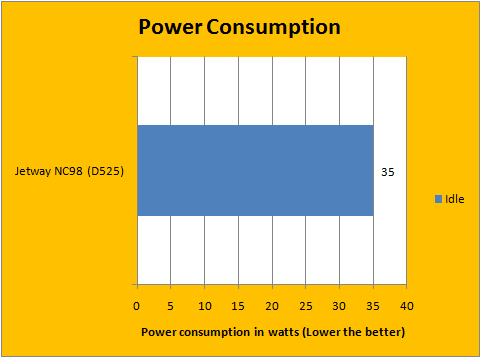 Power Consumption 1