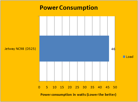 Power Consumption 2