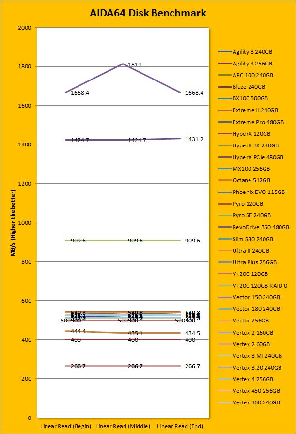 Kingston Hyperx Predator Pcie 480gb Review Page 3 Of 10