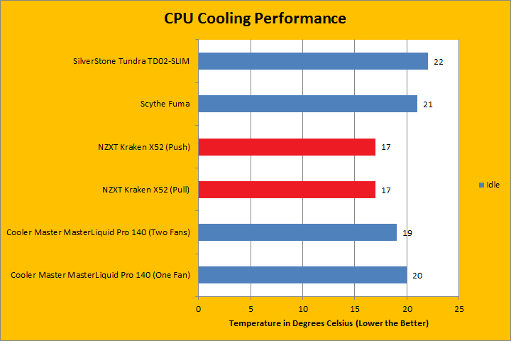 NZXT Kraken X52 Review (Page 3 of 4) | APH Networks
