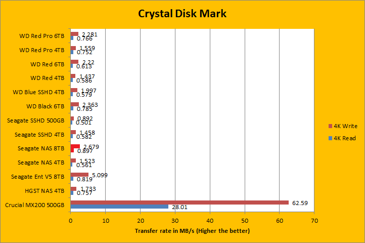 Seagate NAS HDD ST8000VN0002 8TB Review (Page 5 of 11)   APH