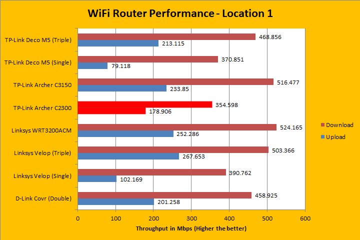 TP-Link Archer C2300 Review (Page 4 of 5)   APH Networks
