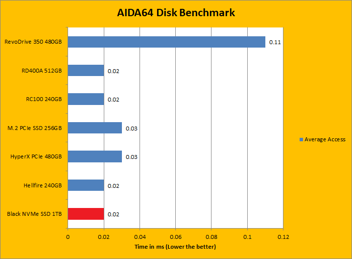 Western Digital Black NVMe SSD 1TB Review (Page 3 of 11) | APH Networks