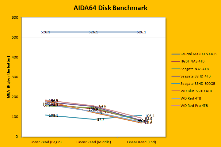 Western Digital Blue Sshd Wd40e31x 4tb Review Page 3 Of