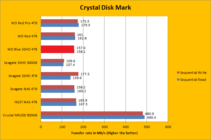 Western Digital Blue SSHD WD40E31X 4TB Review (Page 5 of 10) | APH